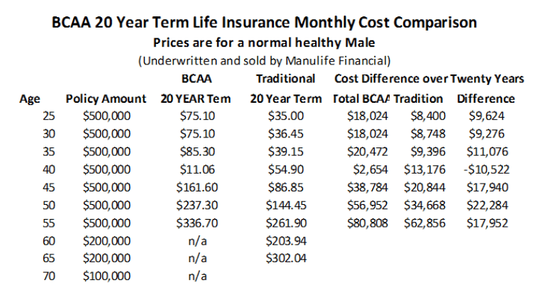 Perfect 10 Year Level Term Life Insurance Rates